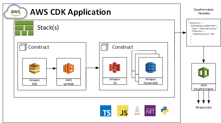 Improving your users' onboarding: the case of Amazon CDK